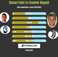 Rafael Toloi vs Daniele Rugani h2h player stats