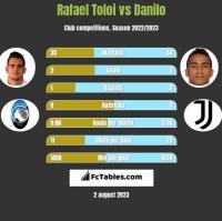 Rafael Toloi vs Danilo h2h player stats