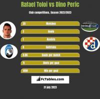 Rafael Toloi vs Dino Peric h2h player stats