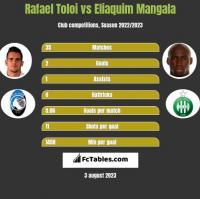 Rafael Toloi vs Eliaquim Mangala h2h player stats