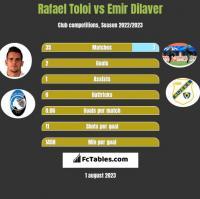 Rafael Toloi vs Emir Dilaver h2h player stats