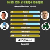 Rafael Toloi vs Filippo Romagna h2h player stats