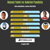 Rafael Toloi vs Gabriel Paulista h2h player stats