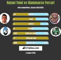 Rafael Toloi vs Giammarco Ferrari h2h player stats