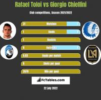 Rafael Toloi vs Giorgio Chiellini h2h player stats