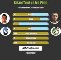 Rafael Toloi vs Ivo Pinto h2h player stats