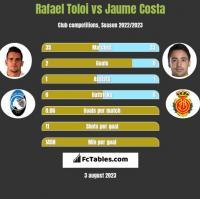 Rafael Toloi vs Jaume Costa h2h player stats