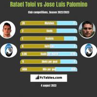 Rafael Toloi vs Jose Luis Palomino h2h player stats