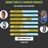 Rafael Toloi vs Leonardo Bonucci h2h player stats