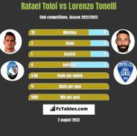 Rafael Toloi vs Lorenzo Tonelli h2h player stats