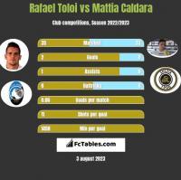 Rafael Toloi vs Mattia Caldara h2h player stats