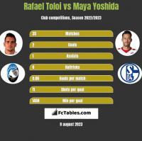 Rafael Toloi vs Maya Yoshida h2h player stats
