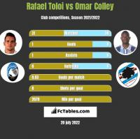 Rafael Toloi vs Omar Colley h2h player stats