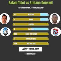 Rafael Toloi vs Stefano Denswil h2h player stats