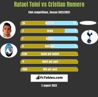 Rafael Toloi vs Cristian Romero h2h player stats