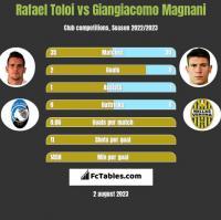 Rafael Toloi vs Giangiacomo Magnani h2h player stats