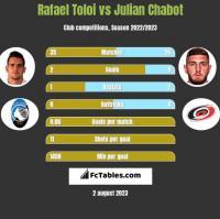 Rafael Toloi vs Julian Chabot h2h player stats