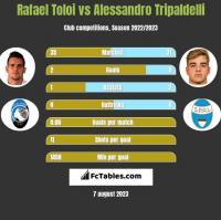 Rafael Toloi vs Alessandro Tripaldelli h2h player stats
