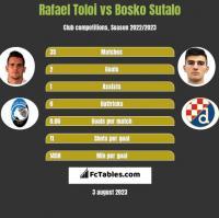 Rafael Toloi vs Bosko Sutalo h2h player stats