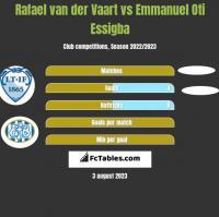 Rafael van der Vaart vs Emmanuel Oti Essigba h2h player stats