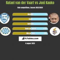 Rafael van der Vaart vs Joni Kauko h2h player stats