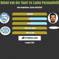 Rafael van der Vaart vs Lasha Parunashvili h2h player stats