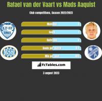 Rafael van der Vaart vs Mads Aaquist h2h player stats