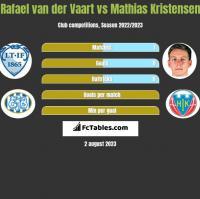 Rafael van der Vaart vs Mathias Kristensen h2h player stats
