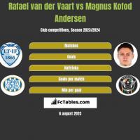 Rafael van der Vaart vs Magnus Kofod Andersen h2h player stats