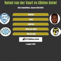 Rafael van der Vaart vs Clinton Antwi h2h player stats