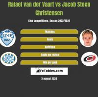 Rafael van der Vaart vs Jacob Steen Christensen h2h player stats