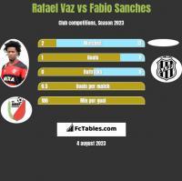 Rafael Vaz vs Fabio Sanches h2h player stats