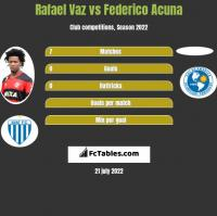 Rafael Vaz vs Federico Acuna h2h player stats