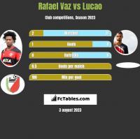 Rafael Vaz vs Lucao h2h player stats