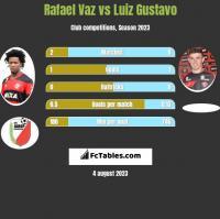 Rafael Vaz vs Luiz Gustavo h2h player stats