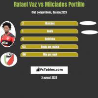 Rafael Vaz vs Milciades Portillo h2h player stats