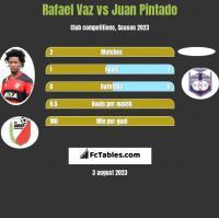 Rafael Vaz vs Juan Pintado h2h player stats