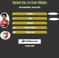Rafael Vaz vs Ivan Villaba h2h player stats