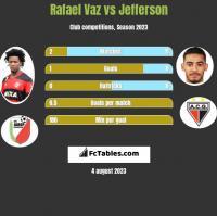 Rafael Vaz vs Jefferson h2h player stats