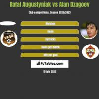 Rafał Augustyniak vs Ałan Dzagojew h2h player stats