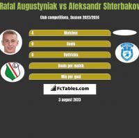 Rafał Augustyniak vs Aleksandr Shterbakov h2h player stats