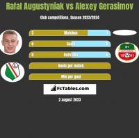 Rafał Augustyniak vs Alexey Gerasimov h2h player stats