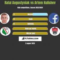 Rafal Augustyniak vs Artem Kulishev h2h player stats