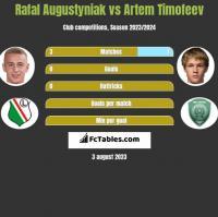 Rafał Augustyniak vs Artem Timofeev h2h player stats