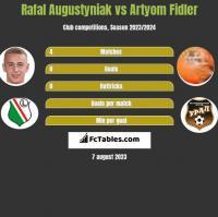 Rafał Augustyniak vs Artyom Fidler h2h player stats