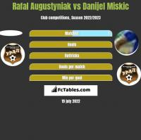 Rafal Augustyniak vs Danijel Miskic h2h player stats