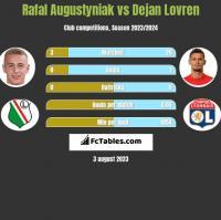 Rafał Augustyniak vs Dejan Lovren h2h player stats
