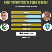 Rafał Augustyniak vs Dejan Radonjić h2h player stats