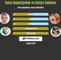 Rafał Augustyniak vs Denys Kułakow h2h player stats