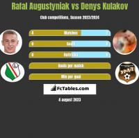 Rafal Augustyniak vs Denys Kulakov h2h player stats